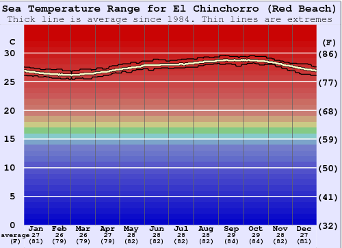 El Chinchorro (Red Beach) Water Temperature Graph