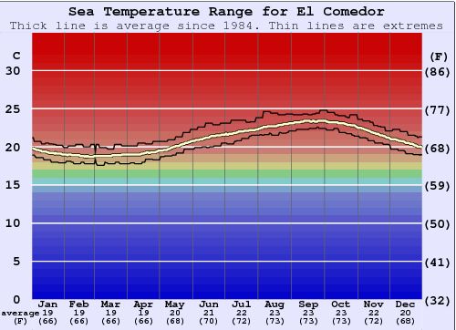 El Comedor Water Temperature Graph