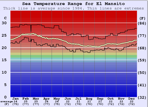 El Mansito Water Temperature Graph