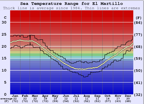 El Martillo Water Temperature Graph