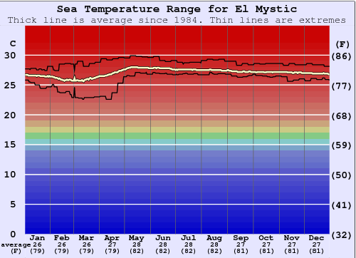 El Mystic Water Temperature Graph
