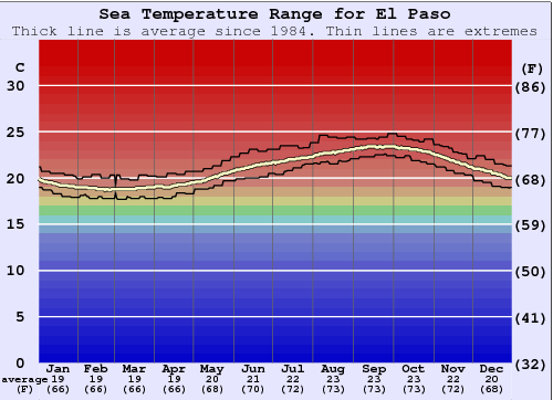 El Paso Water Temperature Graph