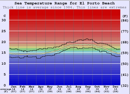 El Porto Beach Water Temperature Graph