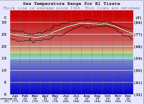 El Tizate Water Temperature Graph