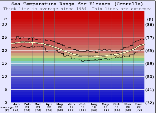 Elouera (Cronulla) Water Temperature Graph