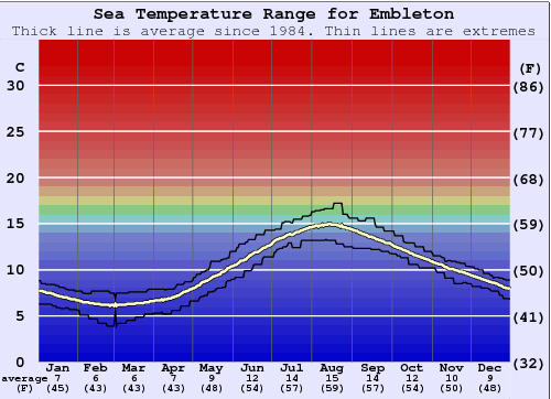 Embleton Water Temperature Graph