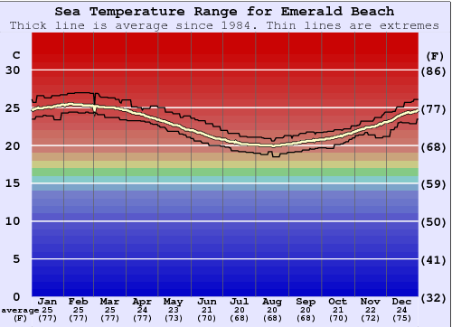 Emerald Beach Water Temperature Graph