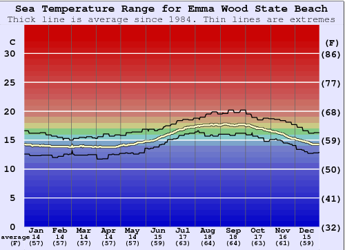 Emma Wood State Beach Water Temperature Graph