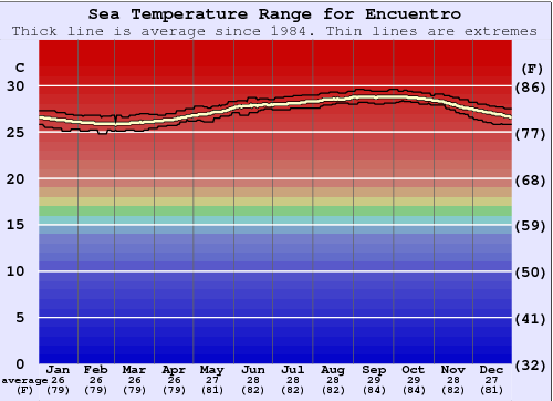 Encuentro Water Temperature Graph