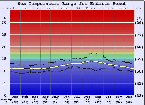 Enderts Beach Water Temperature Graph