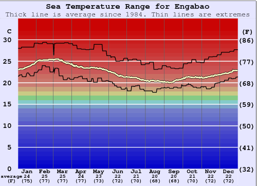 Engabao Water Temperature Graph