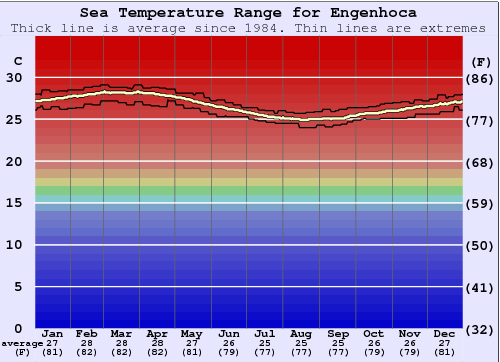 Engenhoca Water Temperature Graph