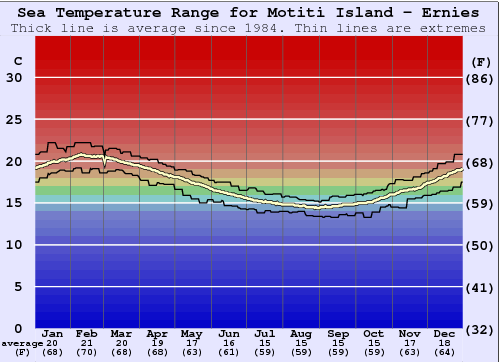 Motiti Island - Ernies Water Temperature Graph