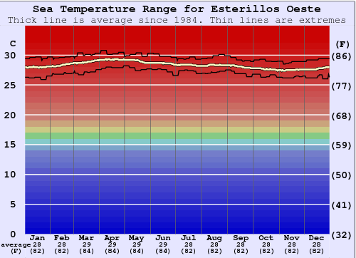 Esterillos Oeste Water Temperature Graph