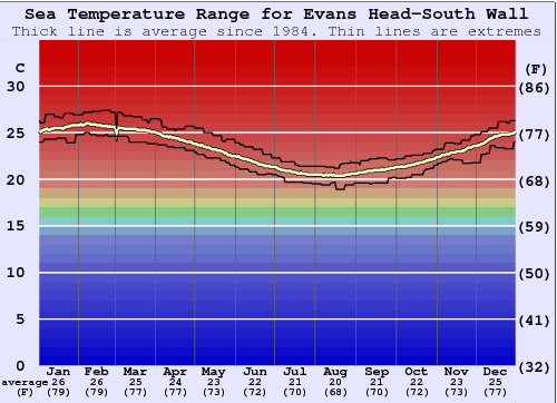 Evans Head-South Wall Water Temperature Graph