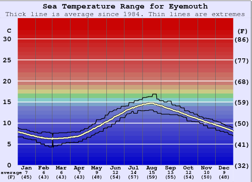 Eyemouth Water Temperature Graph