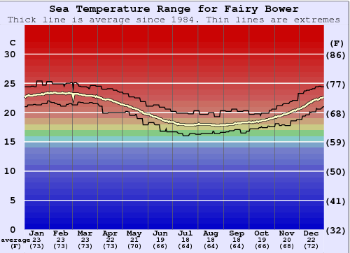 Fairy Bower Water Temperature Graph