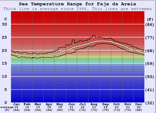 Faja da Areia Water Temperature Graph