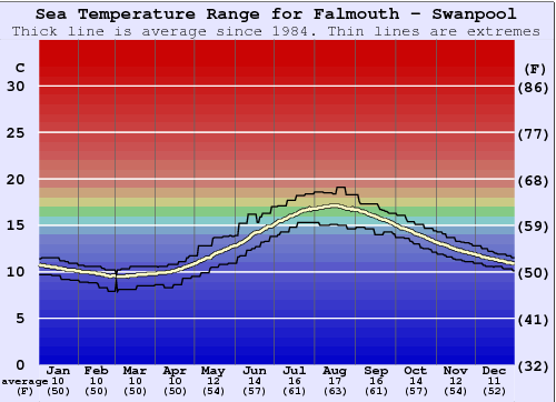 Falmouth - Swanpool Water Temperature Graph