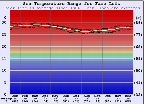 Fare Left Water Temperature Graph