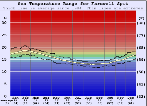 Farewell Spit Water Temperature Graph