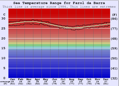 Farol da Barra Water Temperature Graph
