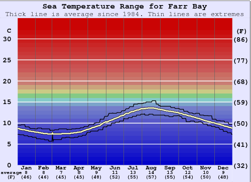 Farr Bay Water Temperature Graph