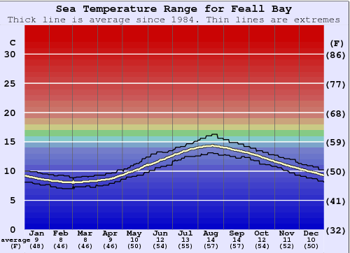 Feall Bay (Coll) Water Temperature Graph