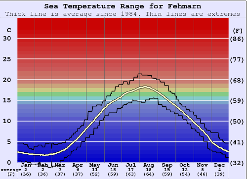 Fehmarn Water Temperature Graph