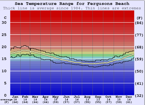 Fergusons Beach Water Temperature Graph