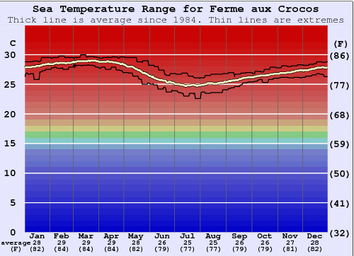 Ferme aux Crocos Water Temperature Graph
