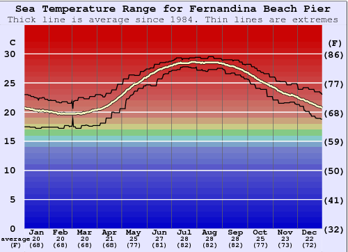 Fernandina Beach Pier Water Temperature Graph