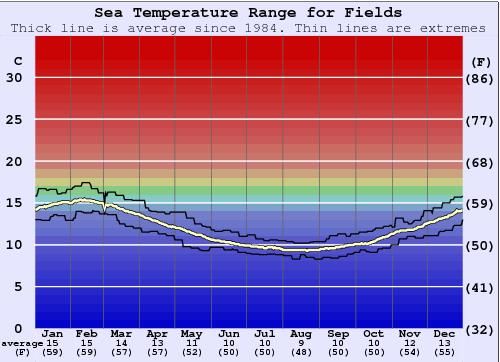 Fields Water Temperature Graph