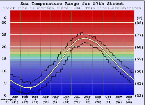 57th Street Water Temperature Graph
