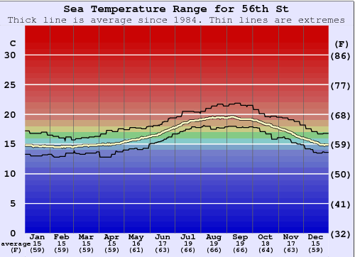 56th St Water Temperature Graph