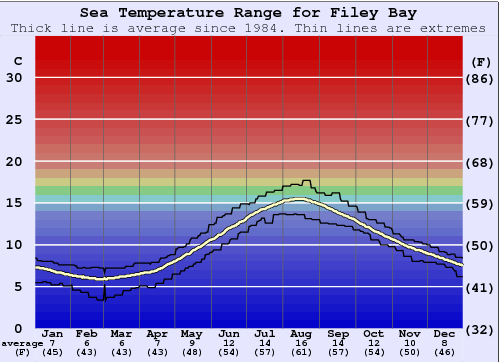 Filey Bay Water Temperature Graph