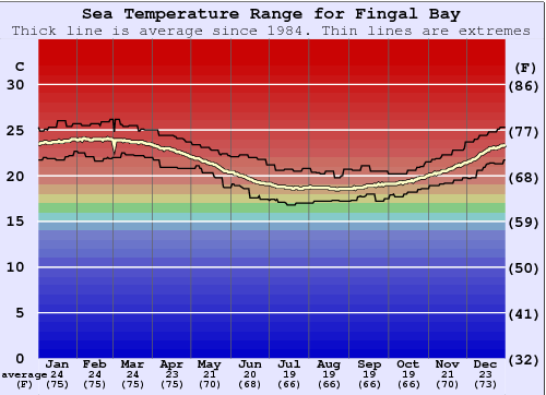 Fingal Bay Water Temperature (Sea) and Wetsuit Guide (NSW