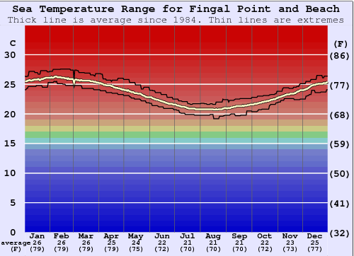 Fingal Point and Beach Water Temperature Graph