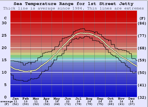 1st Street Jetty Water Temperature Graph