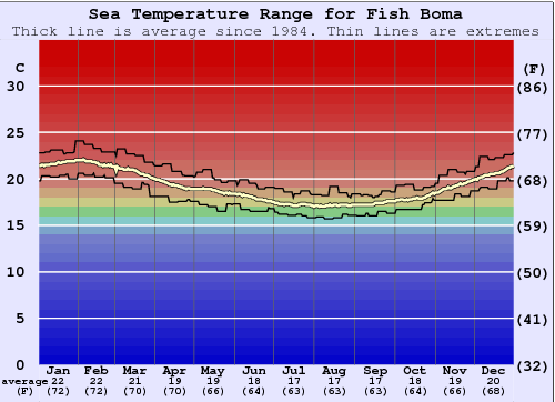 Fish Boma Water Temperature Graph
