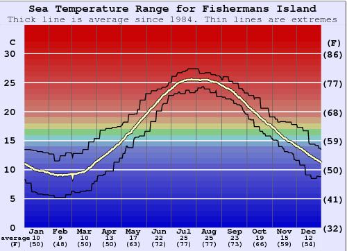 Fishermans Island Water Temperature Graph