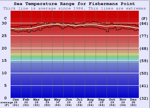 Fishermans Point Water Temperature Graph