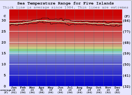 Five Islands Water Temperature Graph