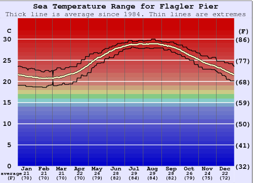 Flagler Pier Water Temperature Graph