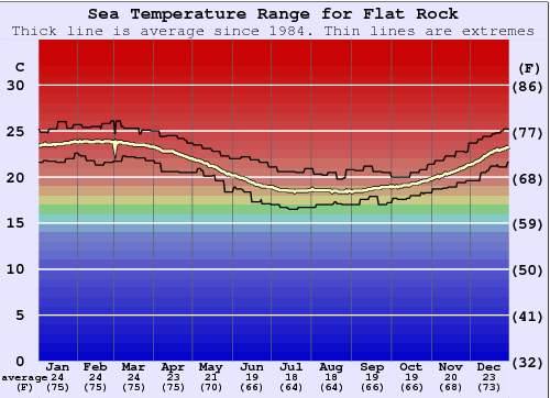 Flat Rock Water Temperature Graph
