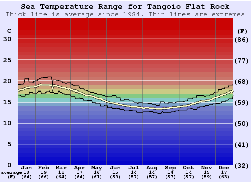 Tangoio Flat Rock Water Temperature Graph