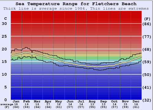 Fletchers Beach Water Temperature Graph