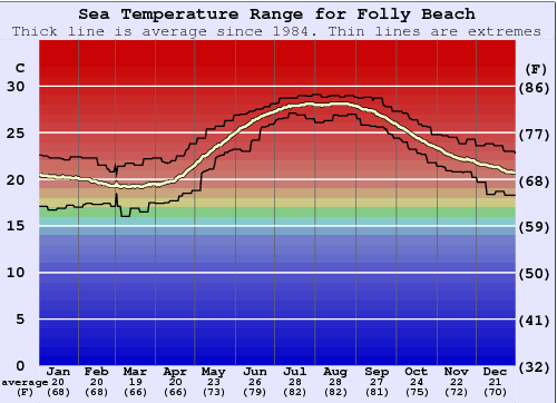 Folly beach water temperature sea and wetsuit guide carolina