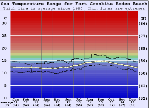 Fort Cronkite Rodeo Beach Water Temperature Graph