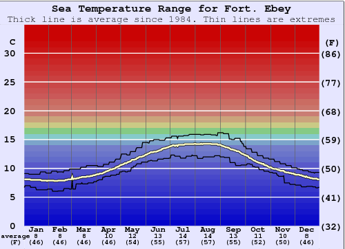 Fort. Ebey Water Temperature Graph